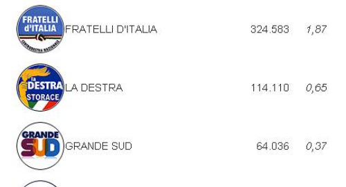 Elezioni 2013: Bersani in testa al Senato, MS5-PDL è bagarre